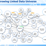 The Growing Linked Data Universe